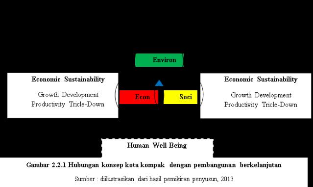 Hubungan konsep kota kompak  dengan pembangunan berkelanjutan