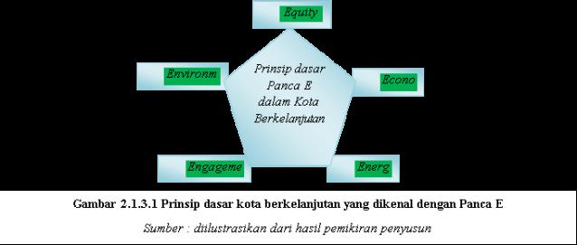 Prinsip dasar kota berkelanjutan yang dikenal dengan Panca E