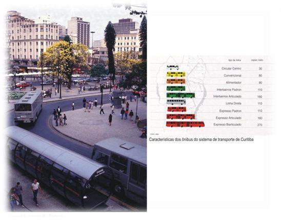 "Gambar 3:  Model ""Trinary Road Sistem"" di  Kota Curritiba tahun 2000"
