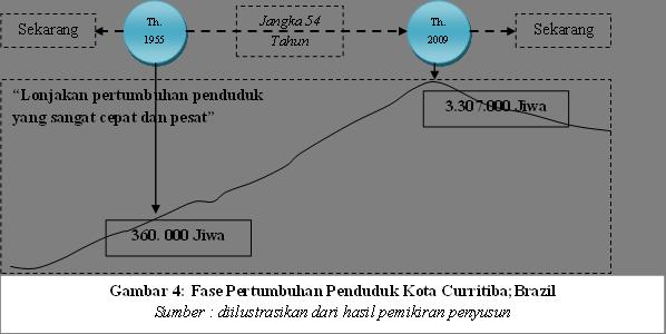 Gambar 4: Fase Pertumbuhan Penduduk Kota Curritiba;Brazil