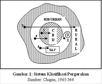 Gambar 1_Sistem Klasifikasi Pergerakan