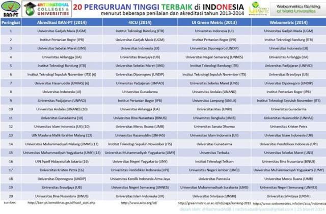 Akreditasi univ indonesia